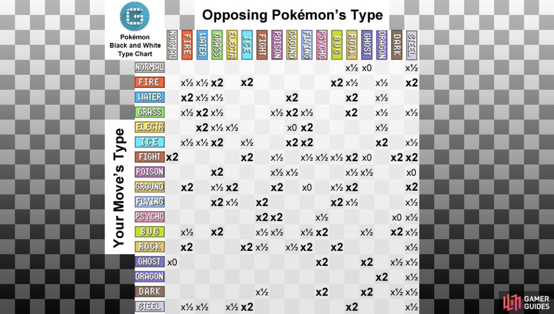 "The numbers shown are the damage multipliers. So x2 means the move is ""super-effective"" and does twice the normal damage."
